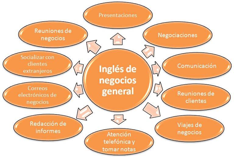 Ingl s para empresas en madrid centre point - Empresas en coslada ...